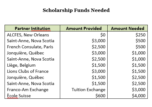 lfl-scholarship-funds-needed